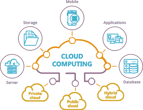 SDN's role in cloud computing