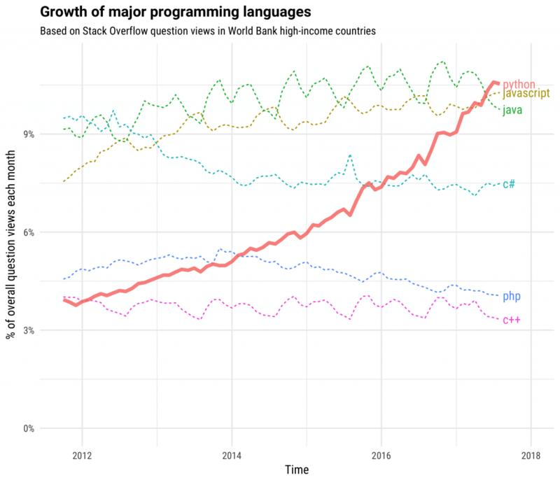 growing major